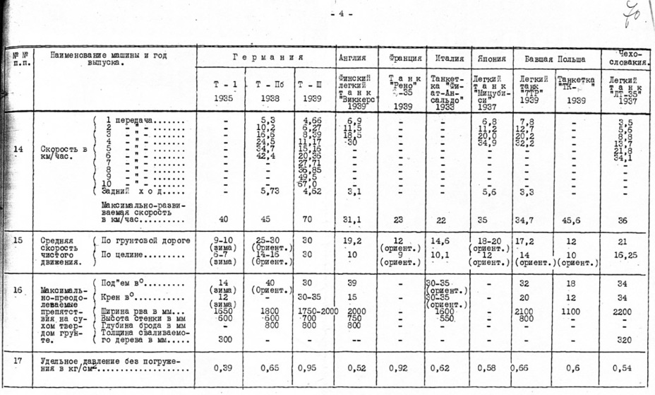 ​Characteristics of foreign tanks, March 1941. The PzIII's (Т-III) top speed is 70 kph - A Timely Purchase | Warspot.net