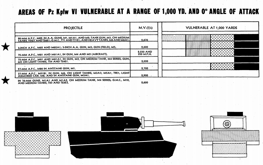 ​A penetration diagram for the Tiger tank. The 75 mm gun could not penetrate the front of the tank from any range, unlike the 76 mm - The Longest Millimeter | Warspot.net