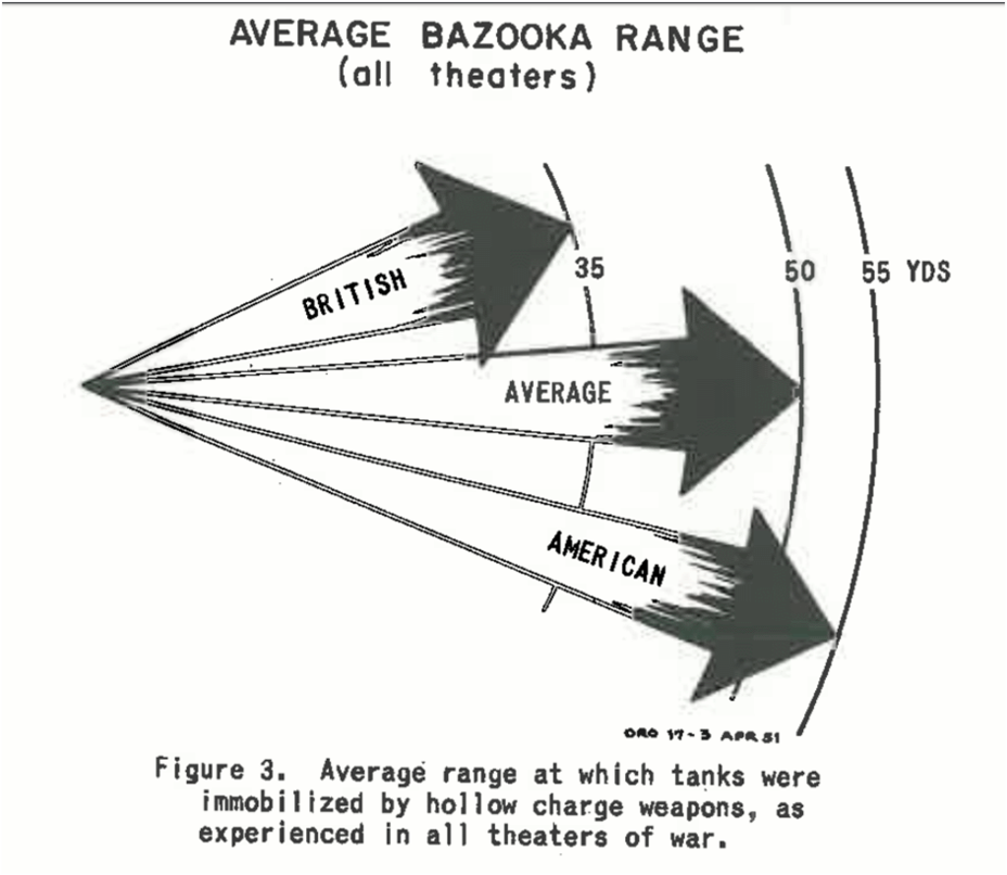 ​The average range at which Allied tanks were knocked out by anti-tank rockets differed: American tanks were knocked out from 55 yards (50 meters), British tanks from 35 yards (32 meters) - The Tank's Hidden Foe | Warspot.net