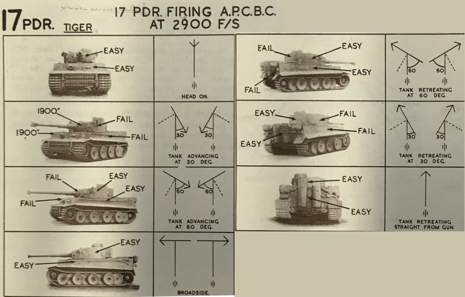 ​The performance of the 17-pounder against the Tiger tank was very encouraging. AP shot could penetrate the front from 1800 yards and the improved APCBC shot was effective from an even longer range - Tiger Killers | Warspot.net