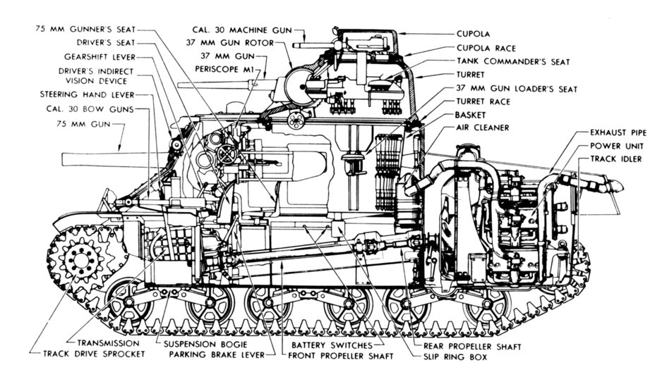 ​Cutaway of the Medium Tank M3A4. The exhaust pipes, directed out of the upper rear plate, can be seen - Medium Tank M3 | Warspot.net